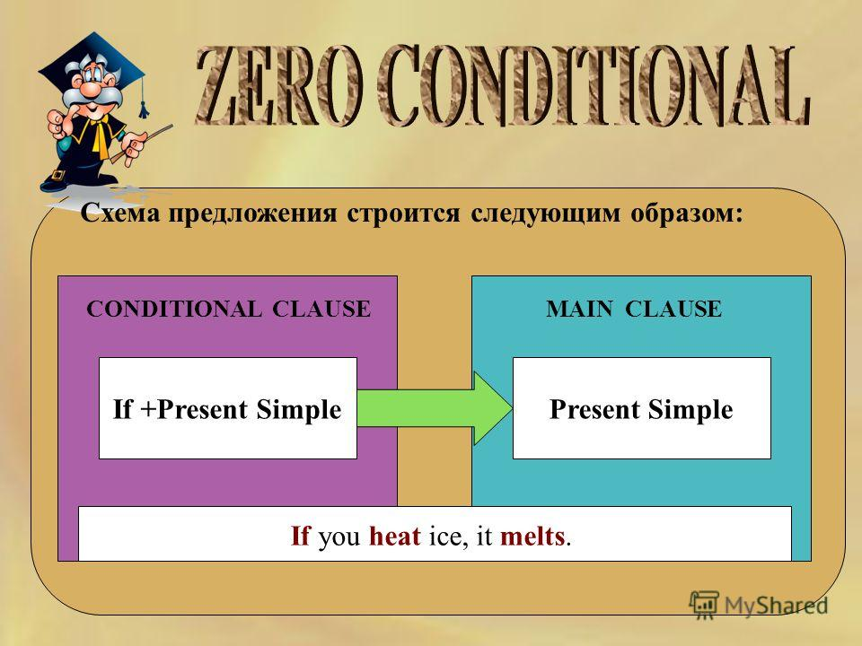 Схема предложения строится следующим образом: CONDITIONAL CLAUSEMAIN CLAUSE If +Present SimplePresent Simple If you heat ice, it melts.