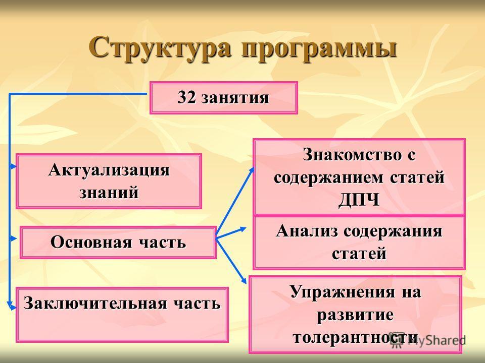 Структура программы 32 занятия Актуализация знаний Основная часть Заключительная часть Упражнения на развитие толерантности Анализ содержания статей Знакомство с содержанием статей ДПЧ
