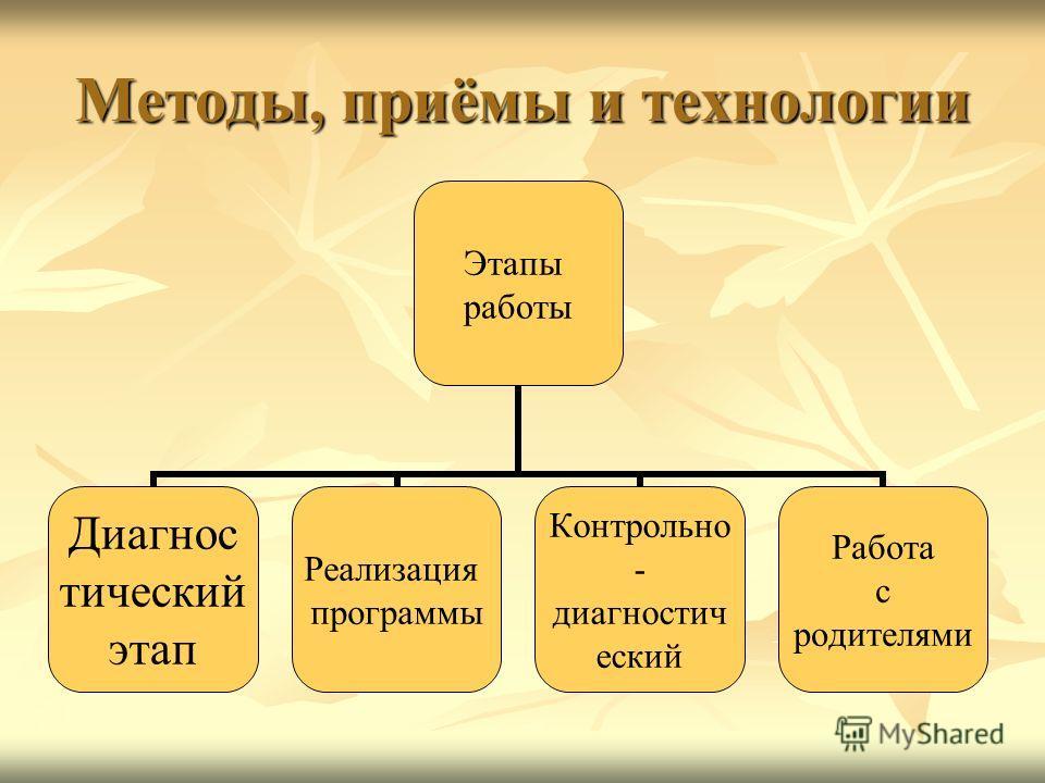Методы, приёмы и технологии Этапы работы Диагностический этап Реализация программы Контрольно- диагностический Работа с родителями