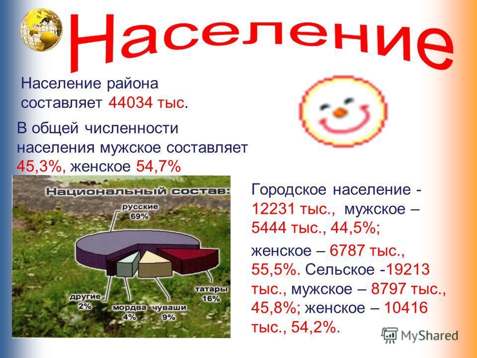 Население района составляет 44034 тыс. В общей численности населения мужское составляет 45,3%, женское 54,7% Городское население - 12231 тыс., мужское – 5444 тыс., 44,5%; женское – 6787 тыс., 55,5%. Сельское -19213 тыс., мужское – 8797 тыс., 45,8%; ж