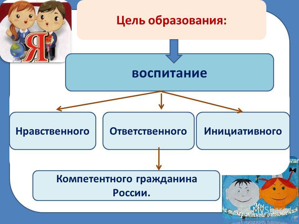 Цель образования: воспитание НравственногоОтветственногоИнициативного Компетентного гражданина России.