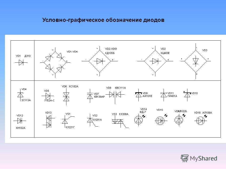 Условно-графическое обозначение диодов