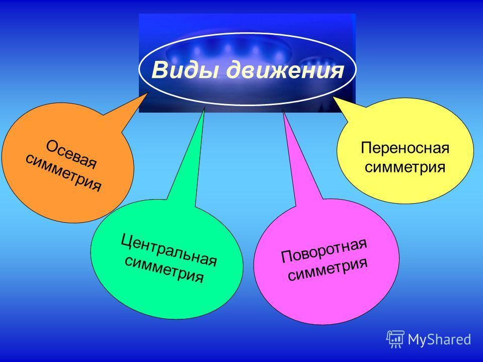 Виды движения Осевая симметрия Центральная симметрия Переносная симметрия Поворотная симметрия