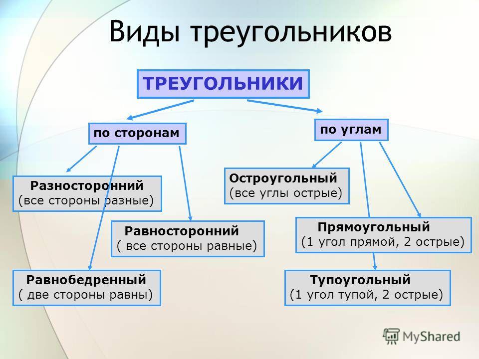 Виды треугольников ТРЕУГОЛЬНИКИ по сторонам по углам Разносторонний (все стороны разные) Равносторонний ( все стороны равные) Равнобедренный ( две стороны равны) Остроугольный (все углы острые) Тупоугольный (1 угол тупой, 2 острые) Прямоугольный (1 у