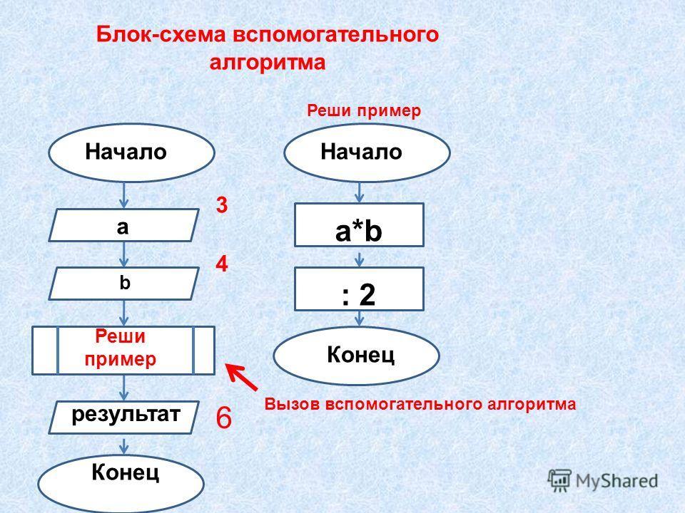 Блок-схема вспомогательного алгоритма Начало Конец а b Реши пример результат Начало Конец a*ba*b Реши пример : 2 3 4 6 Вызов вспомогательного алгоритма