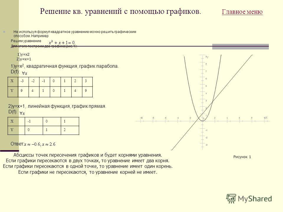 Решение кв. уравнений с помощью графиков. Главное меню Главное меню Не используя формул квадратное уравнение можно решить графическим способом. Например Решим уравнение Для этого построим два графика(рис.1): X-3-20123 Y9410149 1)y=x2 2)y=x+1 1)y=x 2,