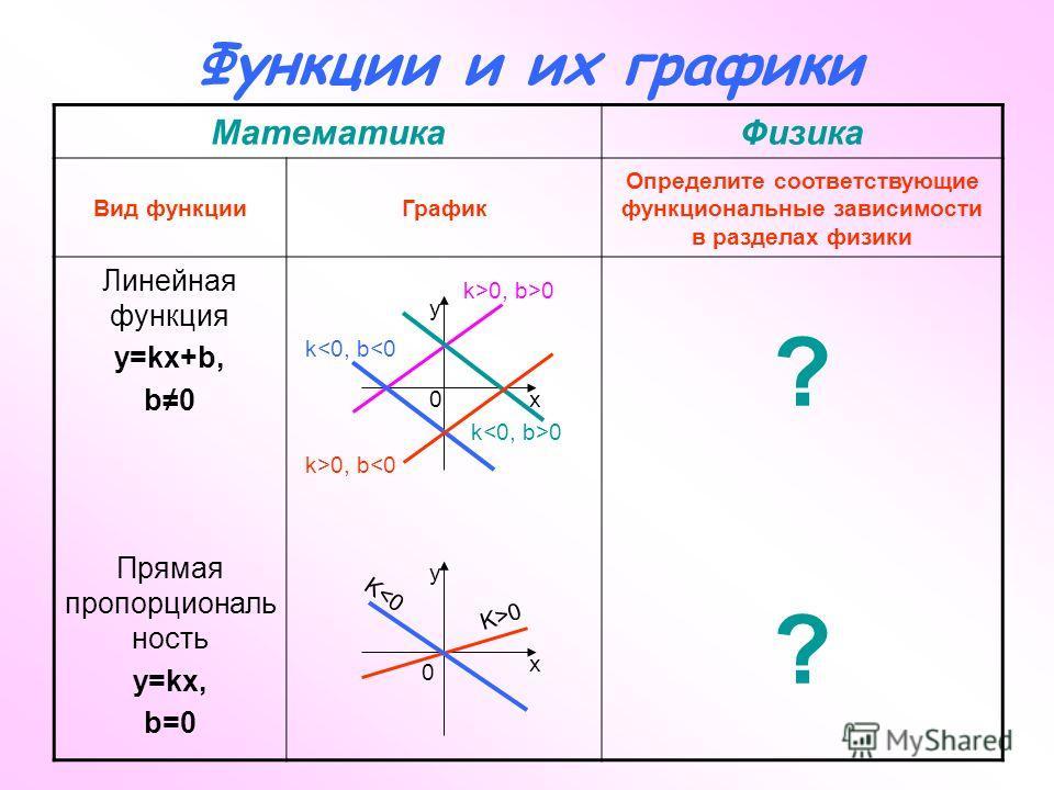 Функции и их графики МатематикаФизика Вид функцииГрафик Определите соответствующие функциональные зависимости в разделах физики Линейная функция y=kx+b, b0 Прямая пропорциональ ность y=kx, b=0 ???? K0 x y 0 k>0, b>0 x y 0 k