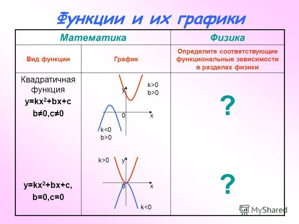 Функции и их графики МатематикаФизика Вид функцииГрафик Определите соответствующие функциональные зависимости в разделах физики Квадратичная функция y=kx 2 +bx+c b0,c0 y=kx 2 +bx+c, b=0,c=0 ???? x y 0 k>0 k0 k>0 b>0