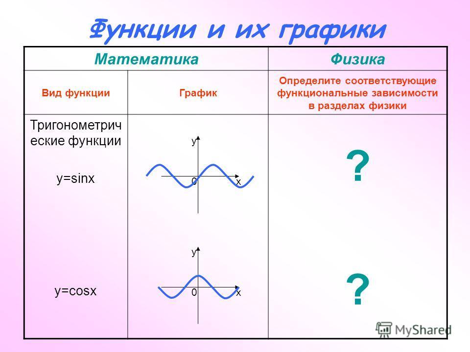 Функции и их графики МатематикаФизика Вид функцииГрафик Определите соответствующие функциональные зависимости в разделах физики Тригонометрич еские функции y=sinx y=cosx ???? x y 0x y 0
