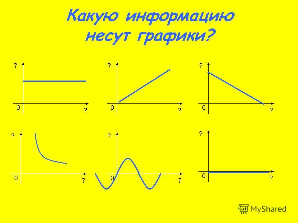 ? ? 0 Какую информацию несут графики? ? ? 0 ? ? 0 ? ? 0 ? ? 0 ? ? 0