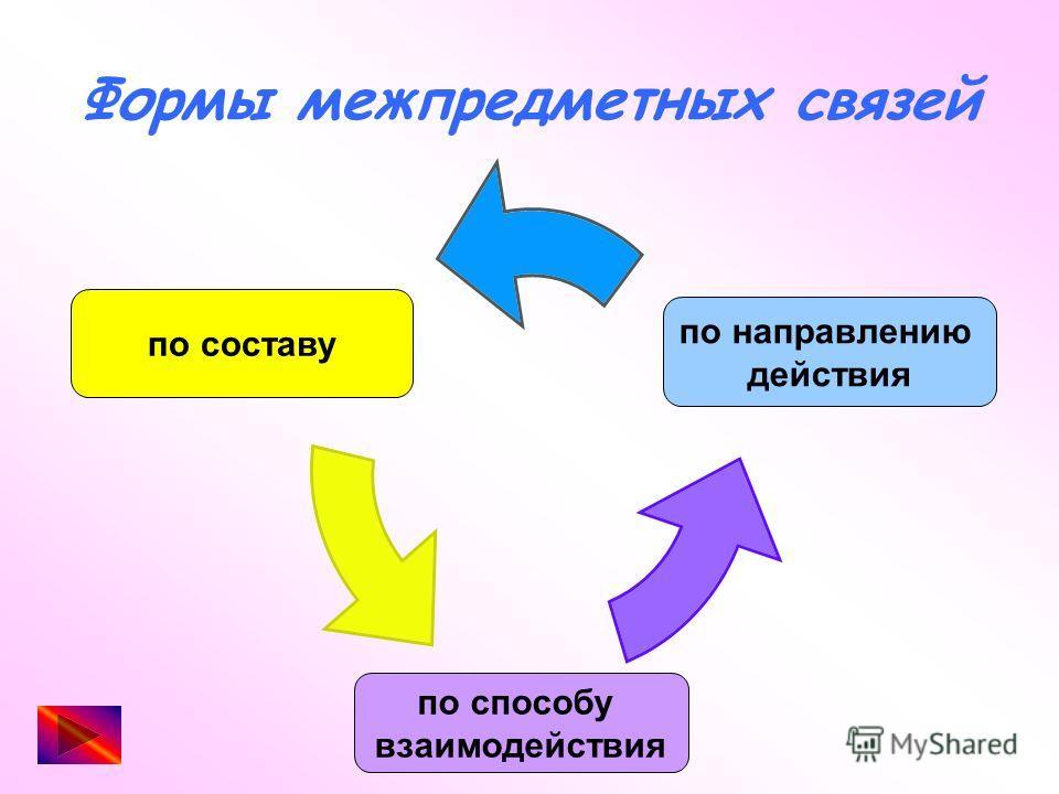 Формы межпредметных связей по составу по направлению действия по способу взаимодействия