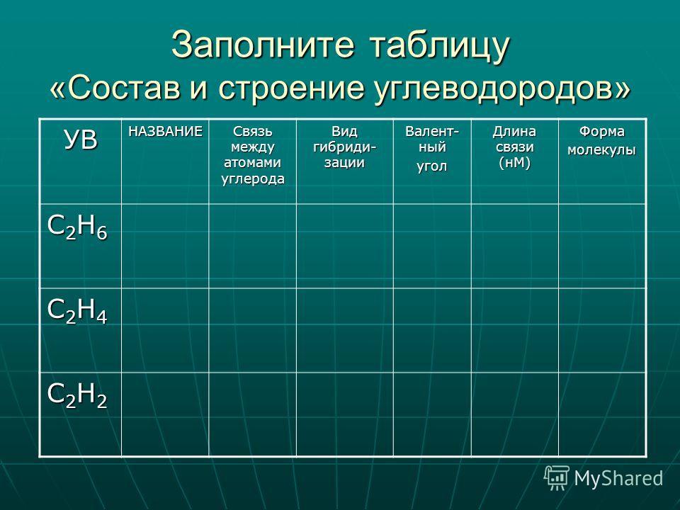 Заполните таблицу «Состав и строение углеводородов» УВНАЗВАНИЕ Связь между атомами углерода Вид гибриди- зации Валент- ный угол Длина связи (нМ) Формамолекулы С2Н6С2Н6С2Н6С2Н6 С2Н4С2Н4С2Н4С2Н4 С2Н2С2Н2С2Н2С2Н2