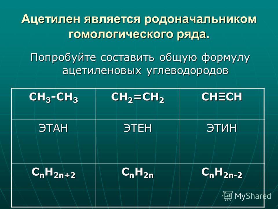 Ацетилен является родоначальником гомологического ряда. Попробуйте составить общую формулу ацетиленовых углеводородов CH 3 -CH 3 CH 2 =CH 2 CHΞCH ЭТАНЭТЕНЭТИН C n H 2n+2 C n H 2n C n H 2n-2