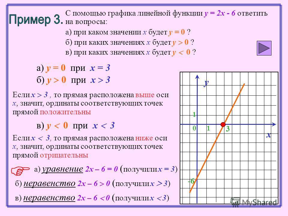 С помощью графика линейной функции у = 2х - 6 ответить на вопросы: а) при каком значении х будет у = 0 ? б) при каких значениях х будет у 0 ? в) при каких значениях х будет у 0 ? 10 3 у 1 х -6 а) у = 0 при х = 3 б) у 0 при х 3 Если х 3, то прямая рас