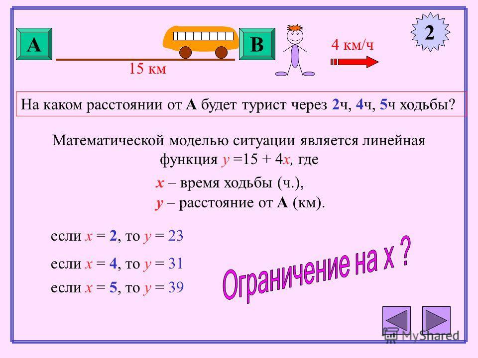 2 4 км/ч АВ 15 км На каком расстоянии от А будет турист через 2ч, 4ч, 5ч ходьбы? Математической моделью ситуации является линейная функция y =15 + 4x, где х – время ходьбы (ч.), у – расстояние от А (км). если х = 2, то у = 23 если х = 4, то у = 31 ес