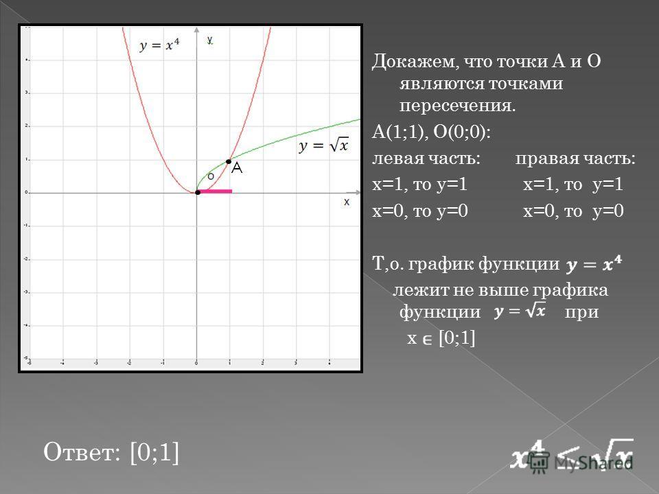 Докажем, что точки А и О являются точками пересечения. А(1;1), О(0;0): левая часть: правая часть: x=1, то у=1 х=1, то у=1 x=0, то у=0 х=0, то у=0 Т,о. график функции лежит не выше графика функции при х [0;1] Ответ: [0;1] А