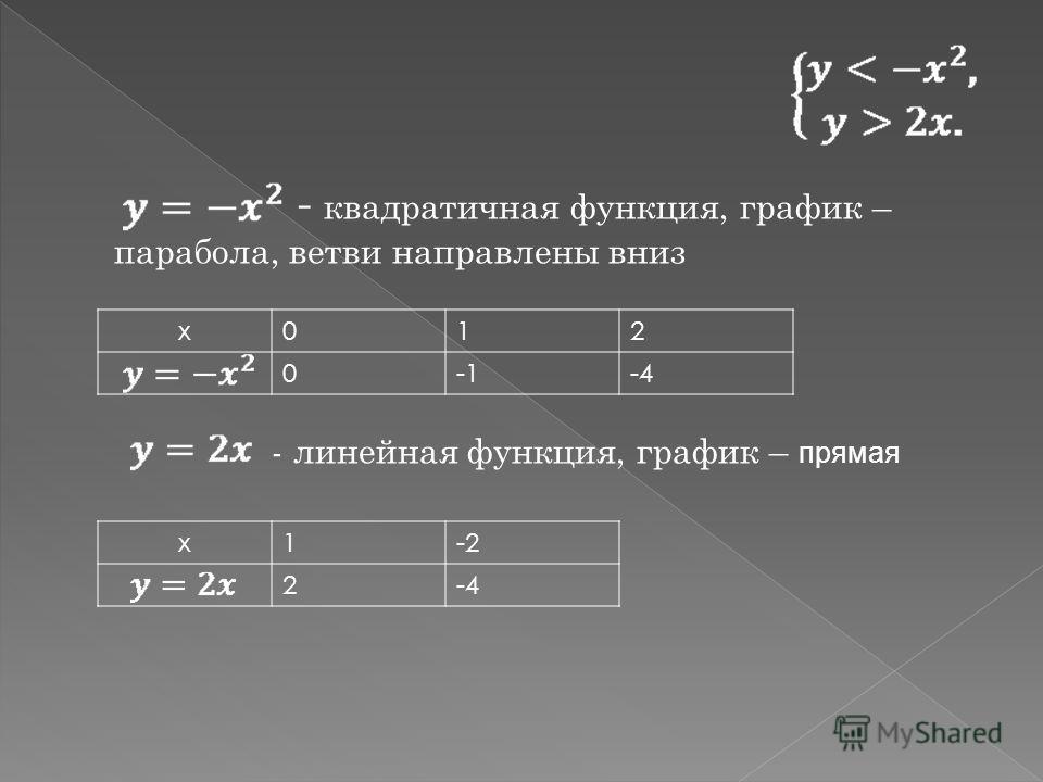 - квадратичная функция, график – парабола, ветви направлены вниз - линейная функция, график – прямая x012 0-1-4 x1-2 2-4