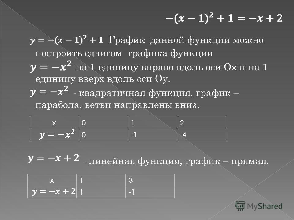 График данной функции можно построить сдвигом графика функции на 1 единицу вправо вдоль оси Ох и на 1 единицу вверх вдоль оси Оу. - квадратичная функция, график – парабола, ветви направлены вниз. - линейная функция, график – прямая. x012 0-1-4 x13 1-