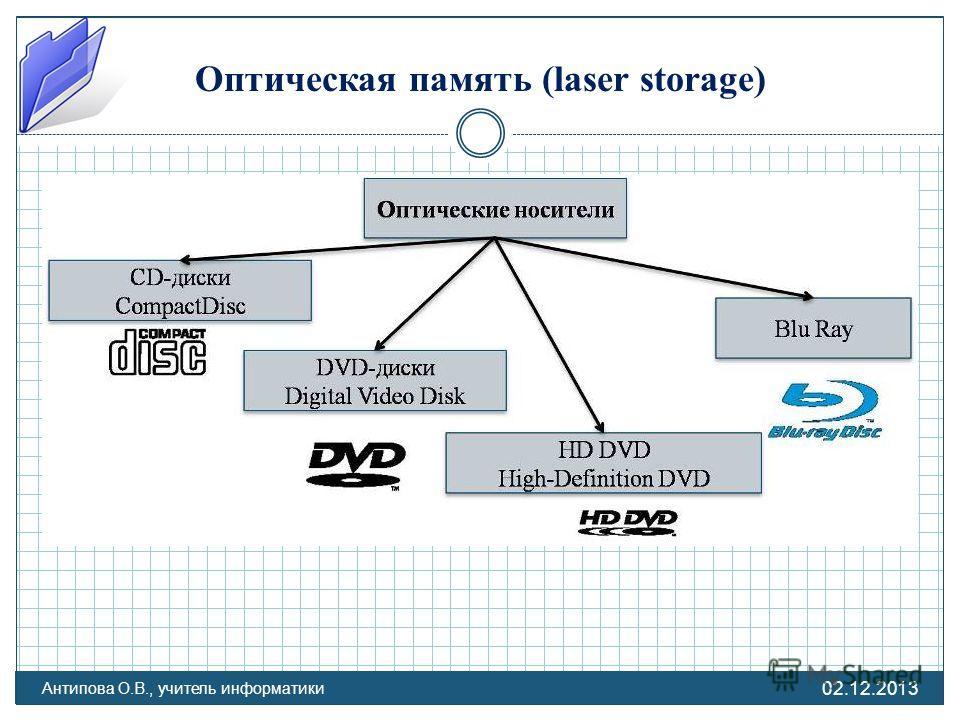 02.12.2013 Антипова О.В., учитель информатики Оптическая память (laser storage)