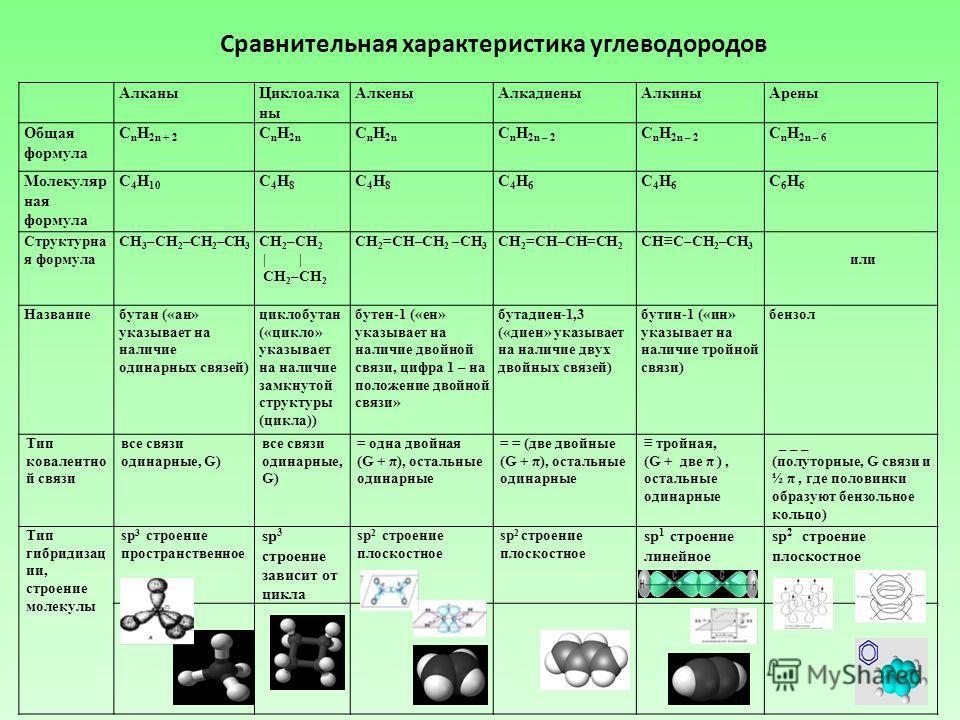 АлканыЦиклоалка ны АлкеныАлкадиеныАлкиныАрены Общая формула C n H 2n + 2 C n H 2n C n H 2n – 2 C n H 2n – 6 Молекуляр ная формула С 4 Н 10 С4Н8С4Н8 С4Н8С4Н8 С4Н6С4Н6 С4Н6С4Н6 С6Н6С6Н6 Структурна я формула СН 3 –СН 2 –СН 2 –СН 3 СН 2 –СН 2 | | CH 2 –C