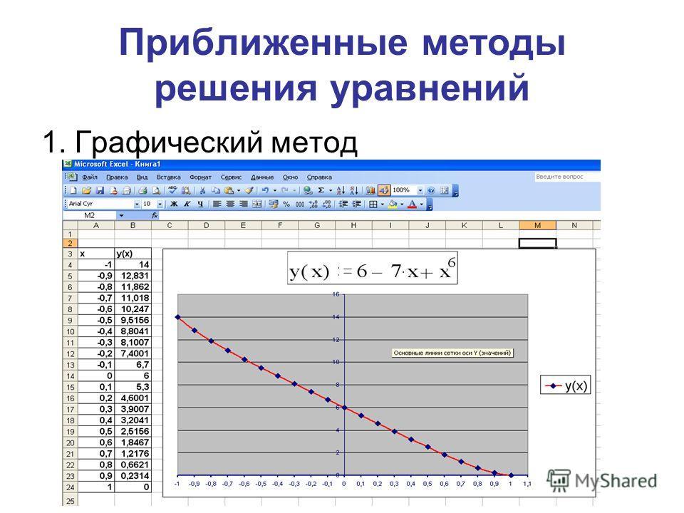 Приближенные методы решения уравнений 1. Графический метод