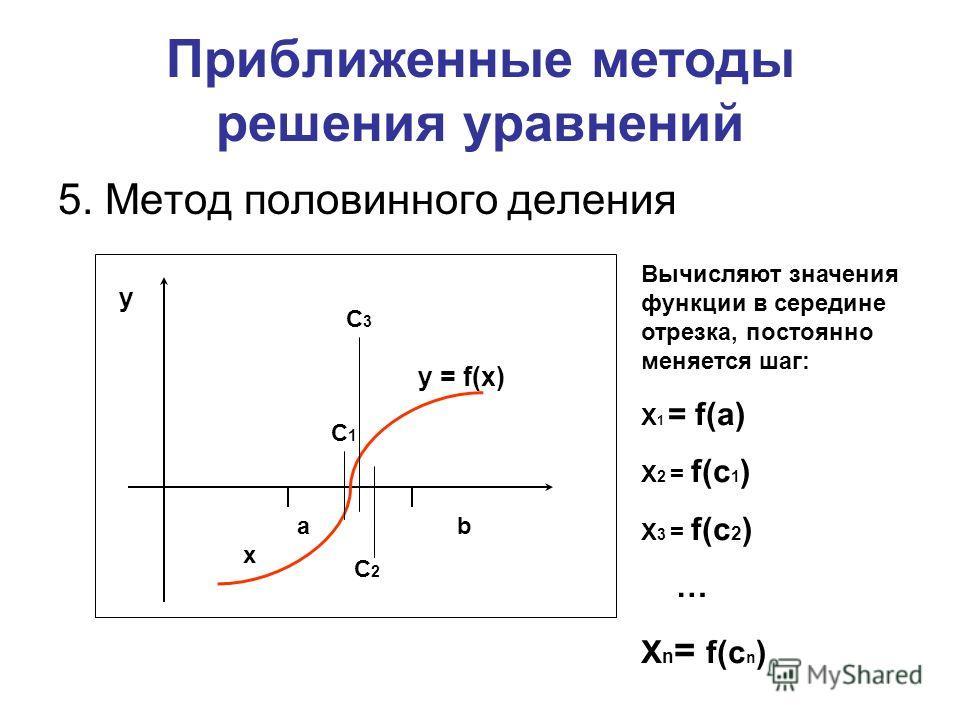Приближенные методы решения уравнений 5. Метод половинного деления a b x y y = f(x) С1С1 Вычисляют значения функции в середине отрезка, постоянно меняется шаг: Х 1 = f(a) Х 2 = f(с 1 ) Х 3 = f(с 2 ) … X n = f(с n ) С2С2 С3С3