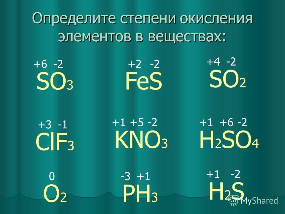 Определите степени окисления элементов в веществах: SO 3 SO 2 O2O2 H 2 SO 4 H2SH2S ClF 3 PH 3 FeS KNO 3 0 -2 +1 +5 +3 -3 -2 +6 +4 -2+2
