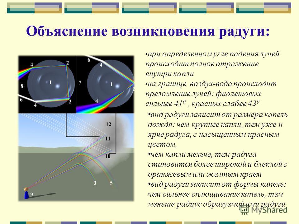 Объяснение возникновения радуги: при определенном угле падения лучей происходит полное отражение внутри капли на границе воздух-вода происходит преломление лучей: фиолетовых сильнее 41 0, красных слабее 43 0 вид радуги зависит от размера капель дождя