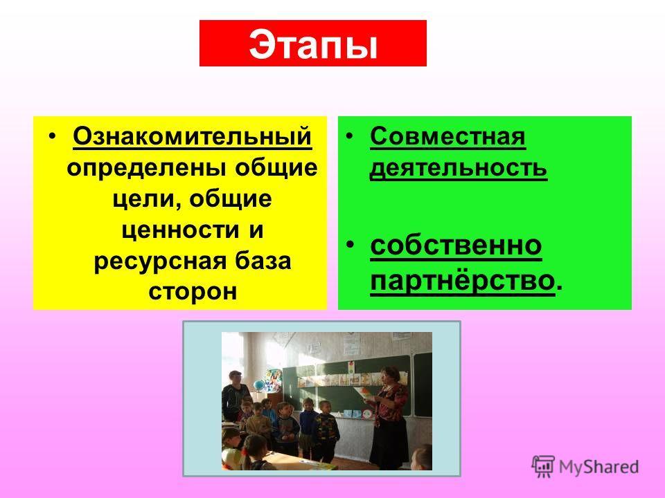 социальное взаимодействие Школа 4 Детский сад