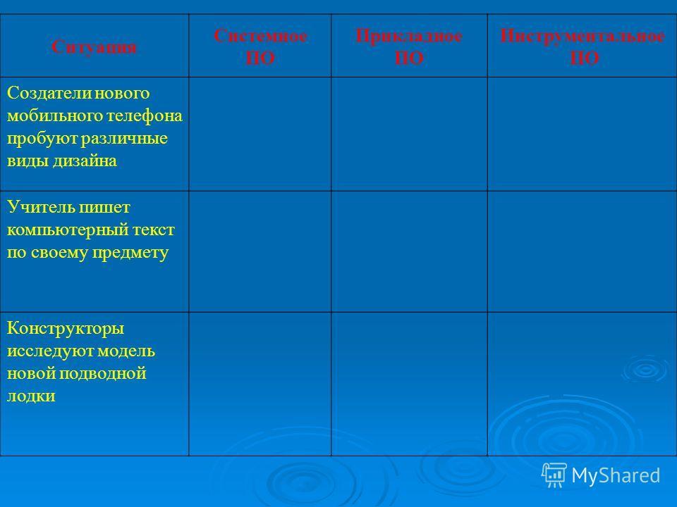 Ситуация Системное ПО Прикладное ПО Инструментальное ПО Создатели нового мобильного телефона пробуют различные виды дизайна Учитель пишет компьютерный текст по своему предмету Конструкторы исследуют модель новой подводной лодки