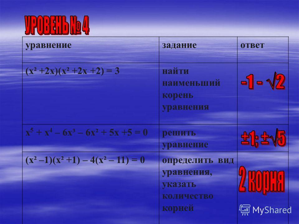 уравнениезаданиеответ (х² +2х)(х² +2х +2) = 3найти наименьший корень уравнения х 5 + х 4 – 6х³ – 6х² + 5х +5 = 0решить уравнение (х² –1)(х² +1) – 4(х² – 11) = 0определить вид уравнения, указать количество корней