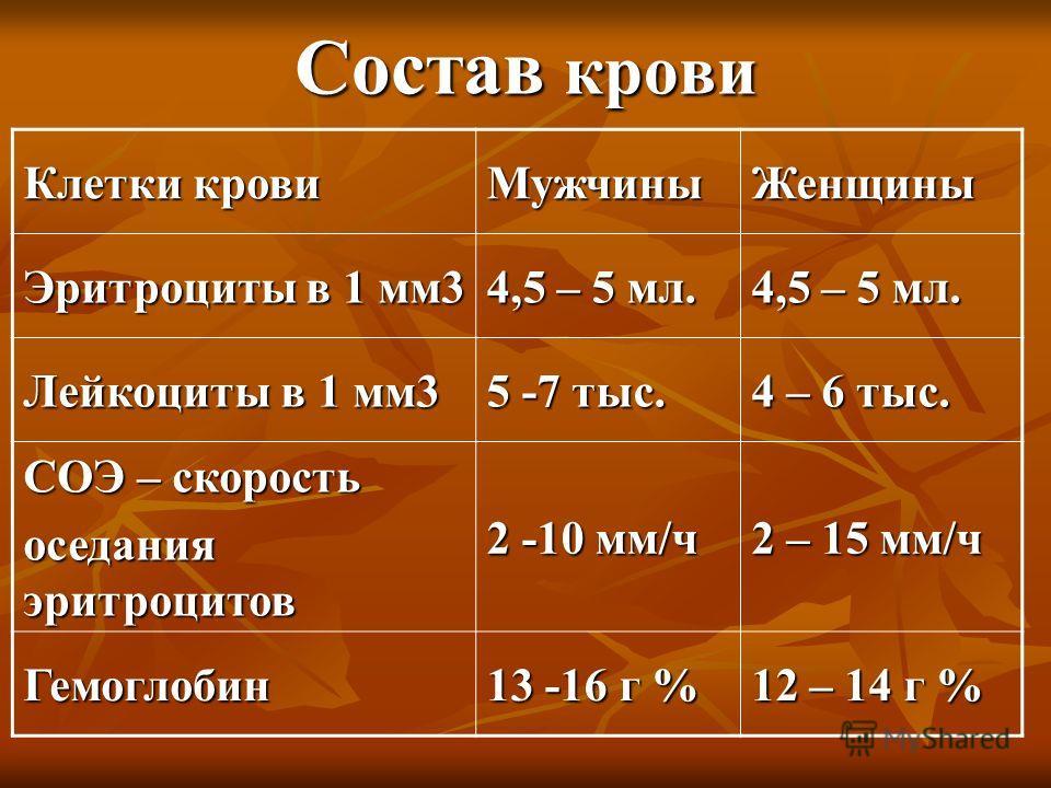 Состав крови Клетки крови МужчиныЖенщины Эритроциты в 1 мм3 4,5 – 5 мл. Лейкоциты в 1 мм3 5 -7 тыс. 4 – 6 тыс. СОЭ – скорость оседания эритроцитов 2 -10 мм/ч 2 – 15 мм/ч Гемоглобин 13 -16 г % 12 – 14 г %