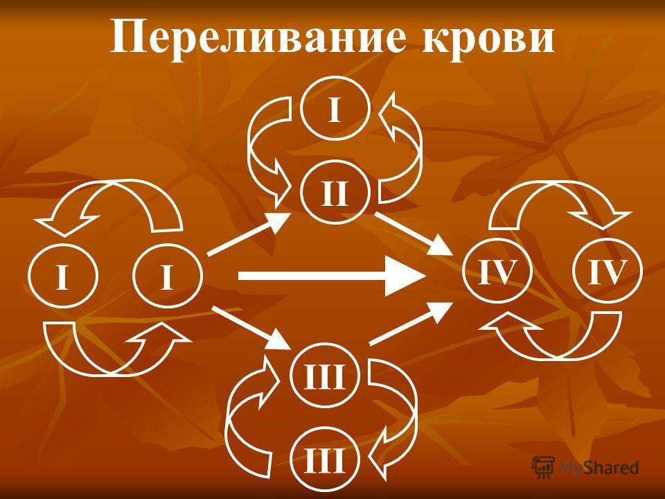 I II II IV III Переливание крови