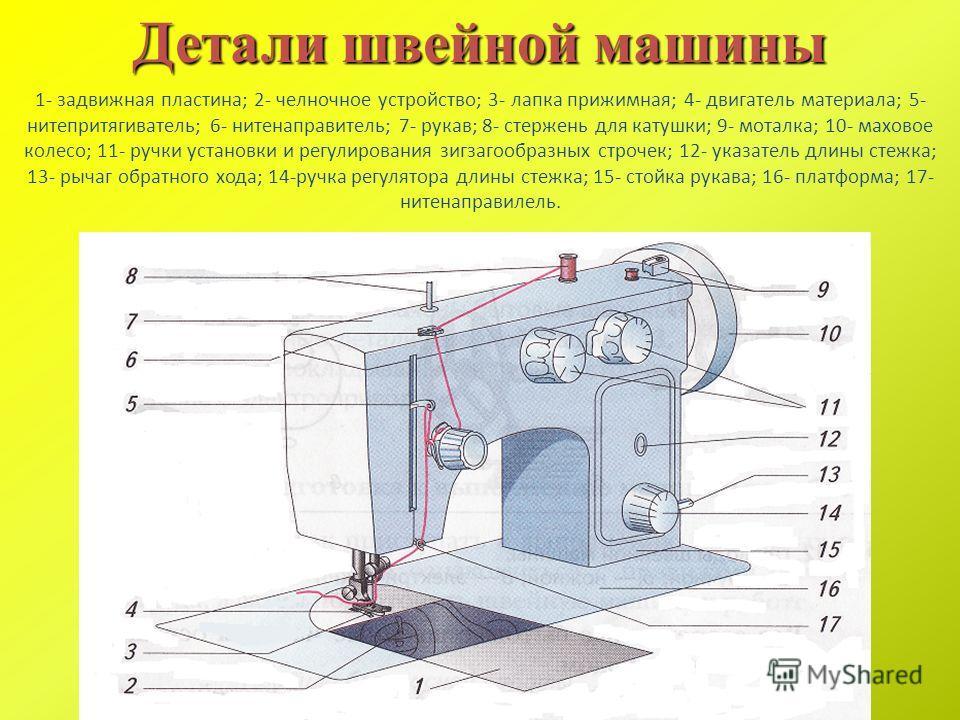 1- задвижная пластина; 2- челночное устройство; 3- лапка прижимная; 4- двигатель материала; 5- нитепритягиватель; 6- нитенаправитель; 7- рукав; 8- стержень для катушки; 9- моталка; 10- маховое колесо; 11- ручки установки и регулирования зигзагообразн