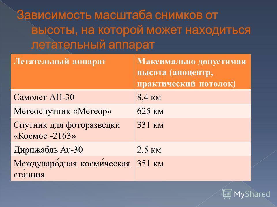 Летательный аппаратМаксимально допустимая высота (апоцентр, практический потолок) Самолет АН-308,4 км Метеоспутник «Метеор»625 км Спутник для фоторазведки «Космос -2163» 331 км Дирижабль Au-302,5 км Междунаро́дная косми́ческая ста́нция 351 км