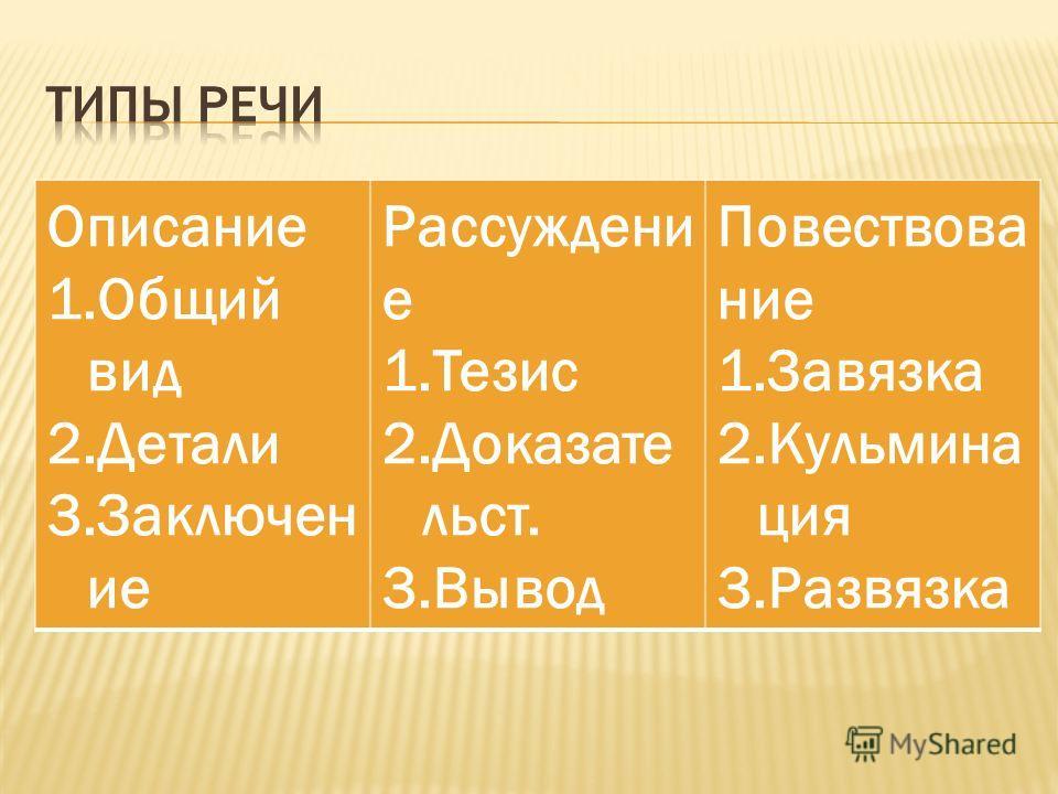 Описание 1.Общий вид 2.Детали 3.Заключен ие Рассуждени е 1.Тезис 2.Доказате льст. 3.Вывод Повествова ние 1.Завязка 2.Кульмина ция 3.Развязка