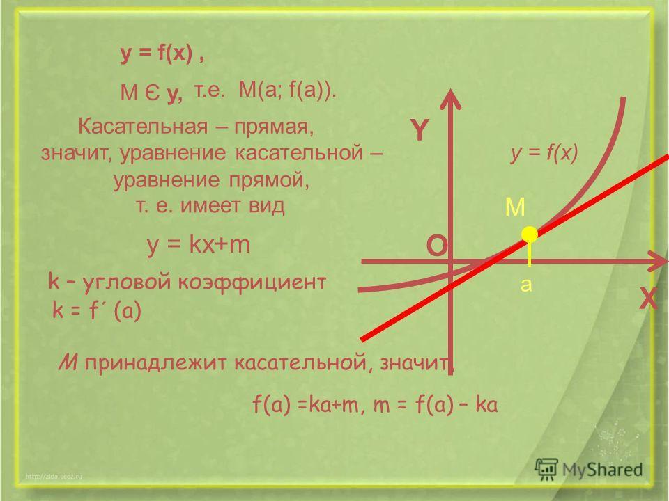 y = f(x), M Є y, т.е. М(a; f(a)). Касательная – прямая, значит, уравнение касательной – уравнение прямой, т. е. имеет вид y = kх+m k – угловой коэффициент k = f´ (a) М принадлежит касательной, значит, f(a) =ka+m, m = f(a) – ka y = f(x) X Y M O a