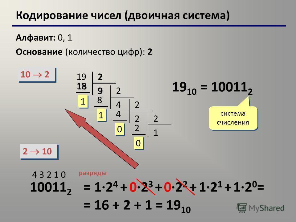 1 Кодирование чисел (двоичная система) Алфавит: 0, 1 Основание (количество цифр): 2 10 2 2 10 192 9 18 1 1 2 4 8 1 1 2 2 4 0 0 2 1 2 0 0 19 10 = 10011 2 система счисления 10011 2 4 3 2 1 0 разряды = 1·2 4 + 0·2 3 + 0·2 2 + 1·2 1 + 1·2 0 = = 16 + 2 +