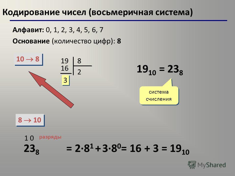 2 Кодирование чисел (восьмеричная система) Алфавит: 0, 1, 2, 3, 4, 5, 6, 7 Основание (количество цифр): 8 10 8 8 10 198 2 16 3 3 19 10 = 23 8 система счисления 23 8 1 0 разряды = 2·8 1 + 3·8 0 = 16 + 3 = 19 10
