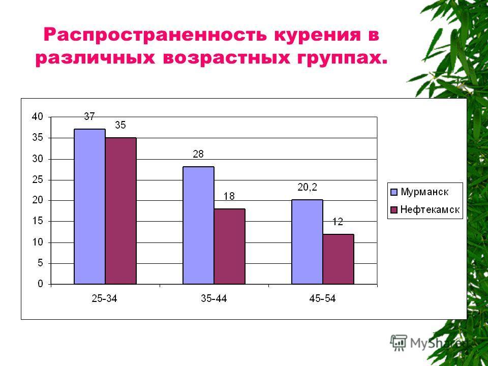 Распространенность курения в различных возрастных группах.
