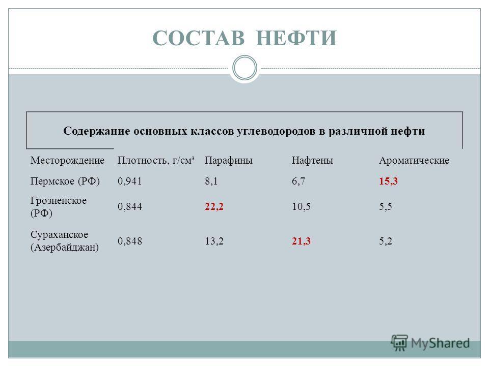 СОСТАВ НЕФТИ Содержание основных классов углеводородов в различной нефти МесторождениеПлотность, г/см³ПарафиныНафтеныАроматические Пермское (РФ)0,9418,16,715,3 Грозненское (РФ) 0,84422,210,55,5 Сураханское (Азербайджан) 0,84813,221,35,2