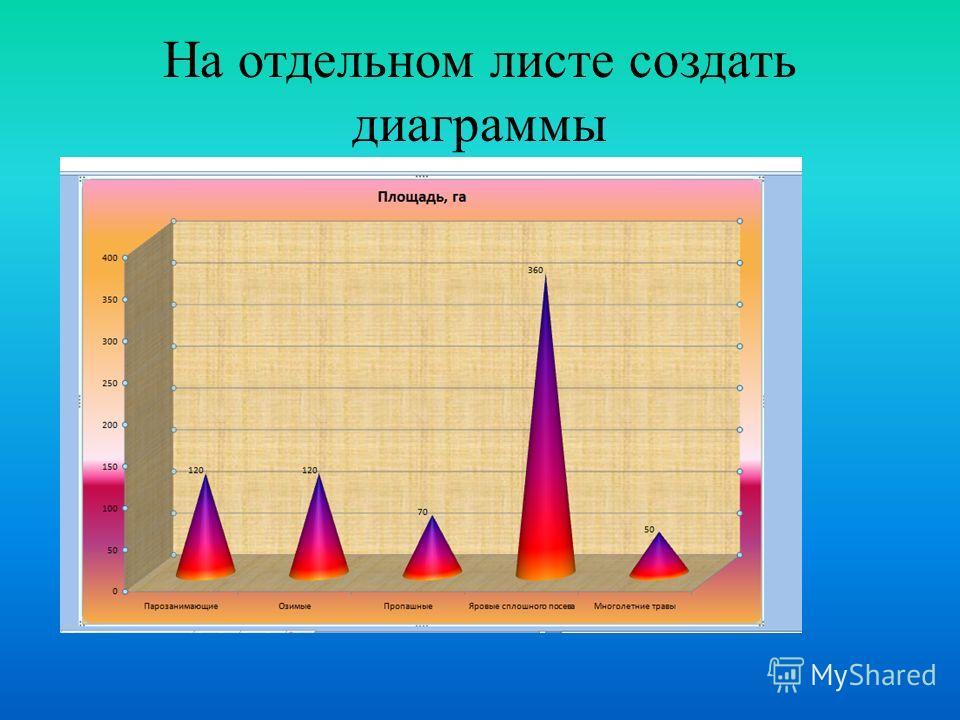На отдельном листе создать диаграммы