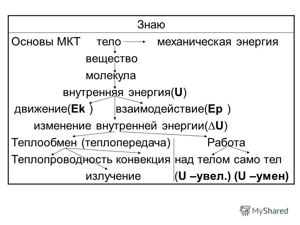 Знаю Основы МКТ тело механическая энергия вещество молекула внутренняя энергия(U) движение(Еk ) взаимодействие(Еp ) изменение внутренней энергии(U) Теплообмен (теплопередача) Работа Теплопроводность конвекция над телом само тел излучение (U –увел.) (