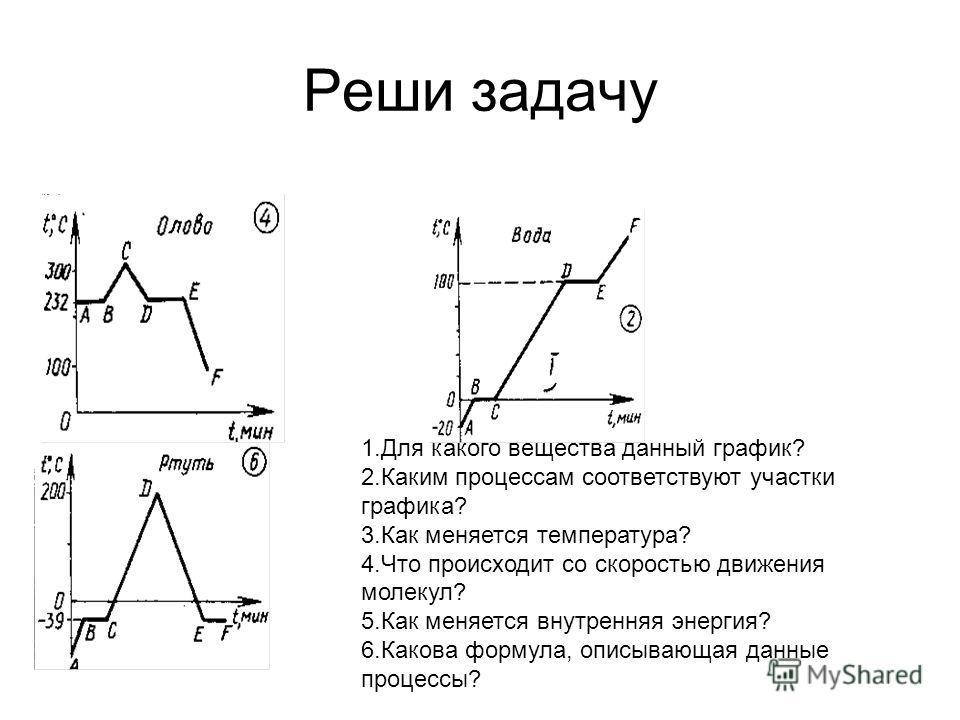 Реши задачу 1.Для какого вещества данный график? 2.Каким процессам соответствуют участки графика? 3.Как меняется температура? 4.Что происходит со скоростью движения молекул? 5.Как меняется внутренняя энергия? 6.Какова формула, описывающая данные проц