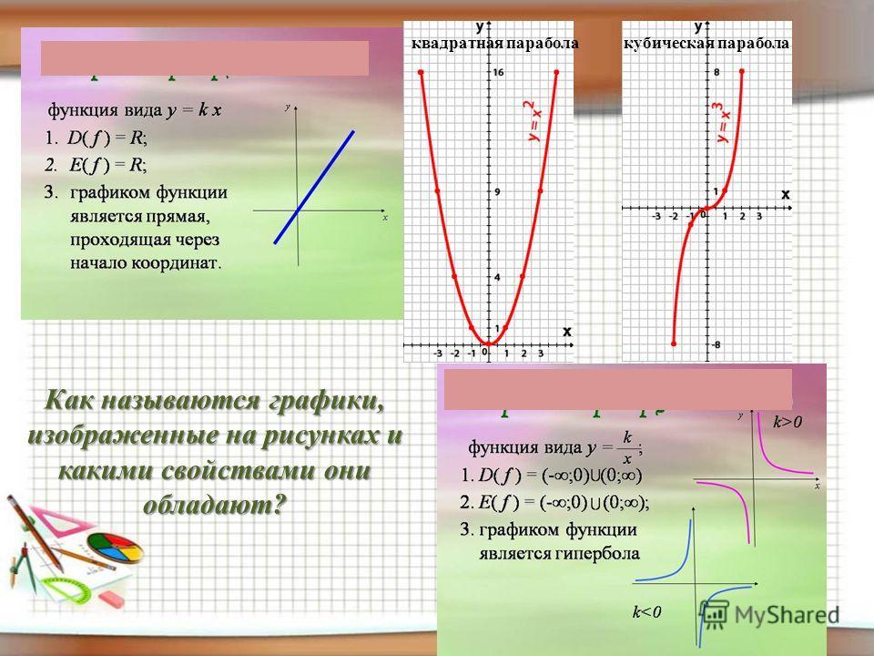 Как называются графики, изображенные на рисунках и какими свойствами они обладают? квадратная параболакубическая парабола