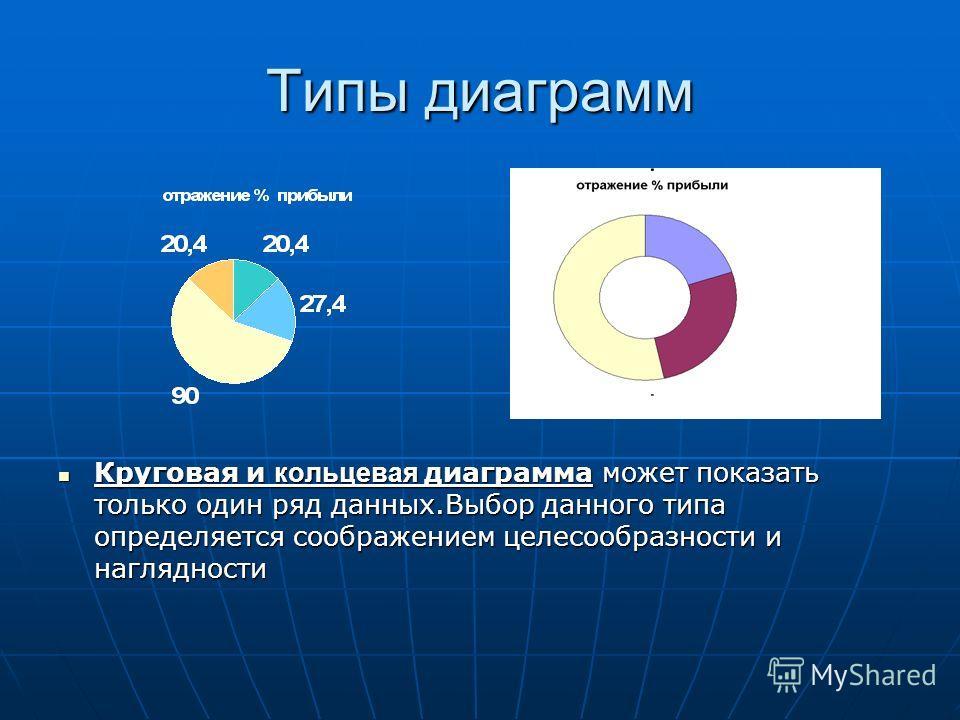 Типы диаграмм Круговая и кольцевая диаграмма может показать только один ряд данных.Выбор данного типа определяется соображением целесообразности и наглядности Круговая и кольцевая диаграмма может показать только один ряд данных.Выбор данного типа опр