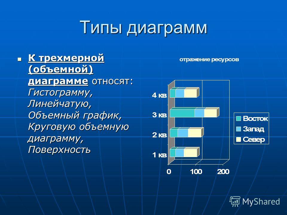 Типы диаграмм К трехмерной (объемной) диаграмме относят: Гистограмму, Линейчатую, Объемный график, Круговую объемную диаграмму, Поверхность К трехмерной (объемной) диаграмме относят: Гистограмму, Линейчатую, Объемный график, Круговую объемную диаграм