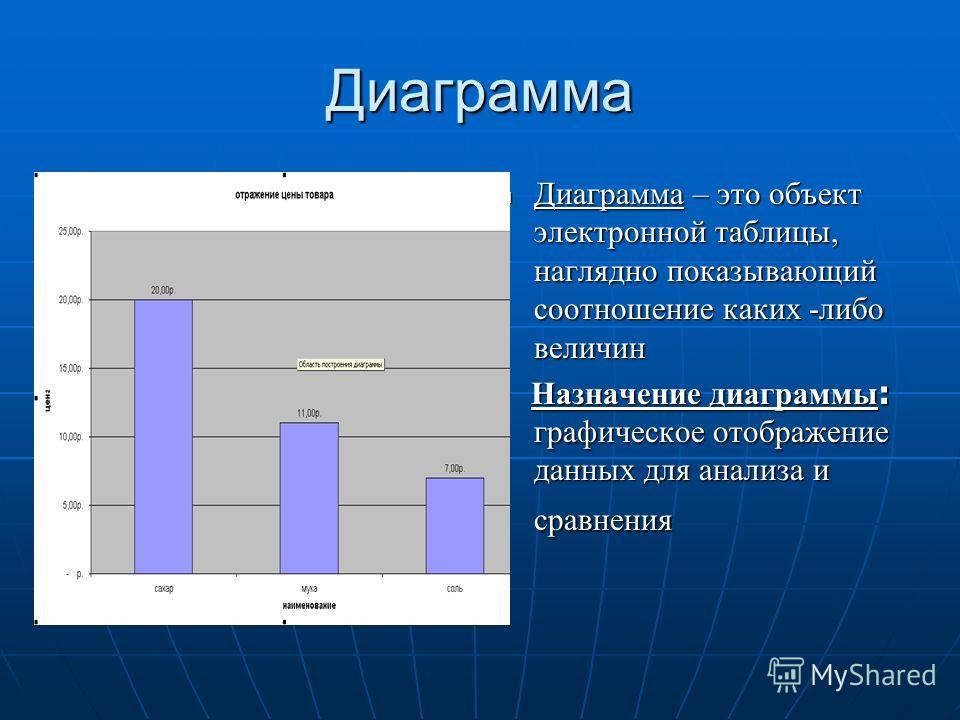 Диаграмма Диаграмма – это объект электронной таблицы, наглядно показывающий соотношение каких -либо величин Диаграмма – это объект электронной таблицы, наглядно показывающий соотношение каких -либо величин Назначение диаграммы : графическое отображен