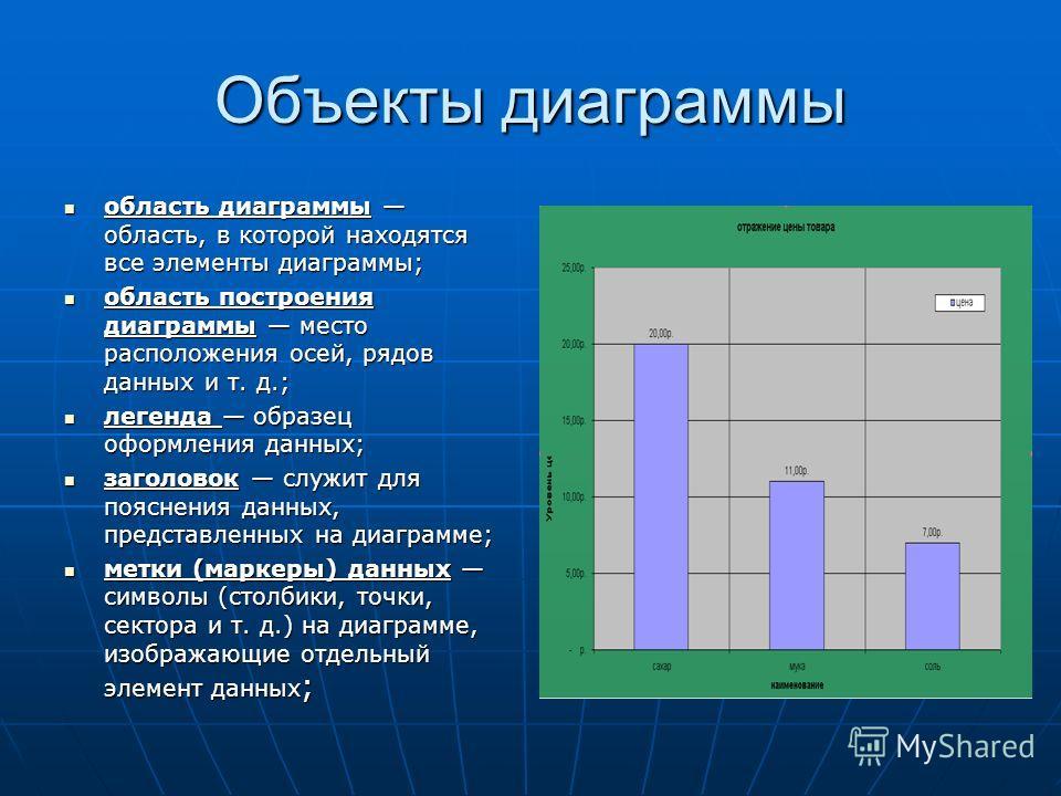Объекты диаграммы область диаграммы область, в которой находятся все элементы диаграммы; область диаграммы область, в которой находятся все элементы диаграммы; область построения диаграммы место расположения осей, рядов данных и т. д.; область постро
