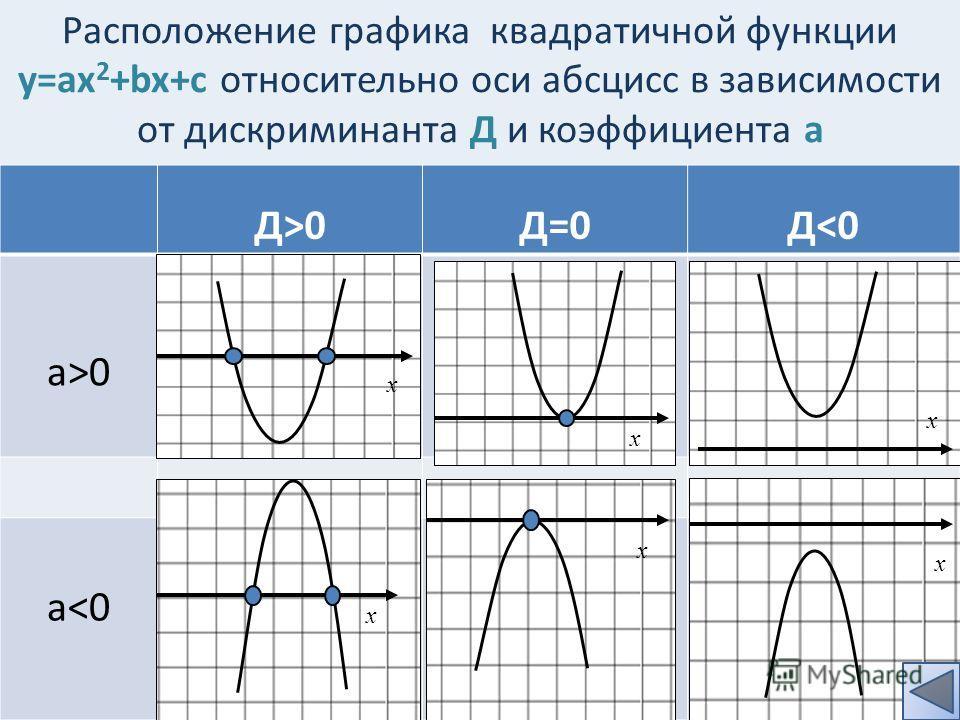 Расположение графика квадратичной функции у=aх 2 +bx+c относительно оси абсцисс в зависимости от дискриминанта Д и коэффициента а Д>0Д=0Д0 a